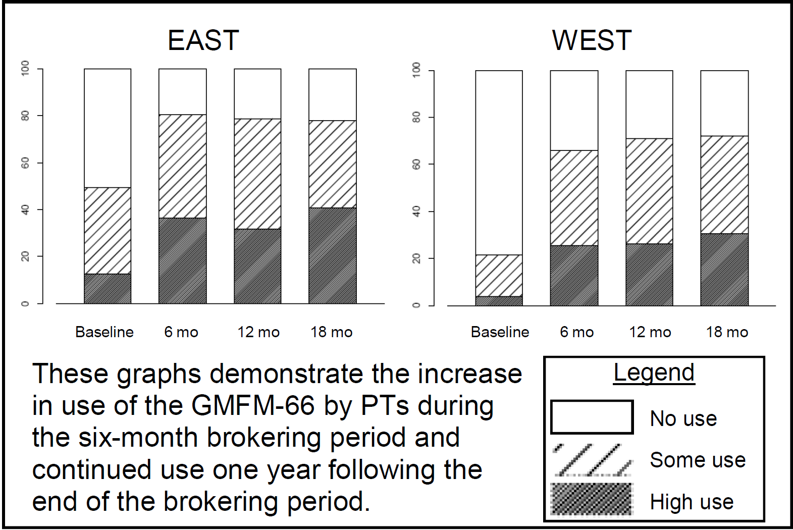 Figure2 change use gmfm
