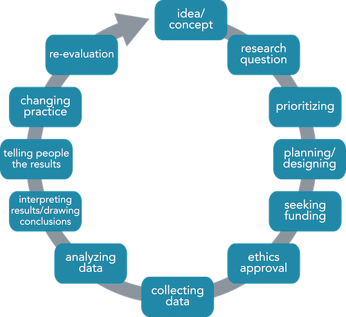 a research on types of data collection and designing process Data collection is an important aspect of any type of research study inaccurate data collection can impact the results of a study and ultimately lead to invalid results.