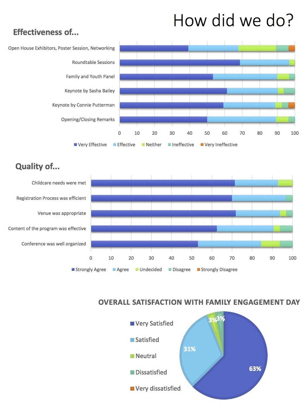 Family engagement day feedback statistics2